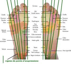 pieds-acupuncture